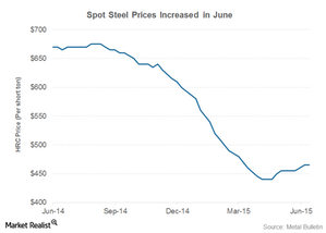 uploads/2015/07/steel-prices1.png