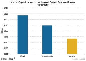 uploads///Telecom Market Capitalization of the Largest Global Telecom Players