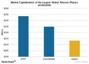 uploads/2016/03/Telecom-Market-Capitalization-of-the-Largest-Global-Telecom-Players-03-09-20161.jpg