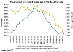 uploads/2016/04/Movement-of-Investment-Grade-Bonds-Yield-and-Spreads-2016-04-111.jpg