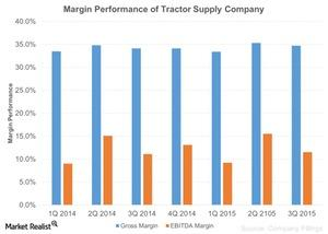 uploads/2015/10/Margin-Performance-of-Tractor-Supply-Company-2015-10-231.jpg