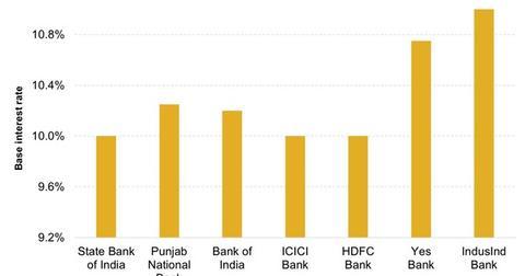 uploads/2015/01/Base-Rate-of-Some-Indian-Banks1.jpg