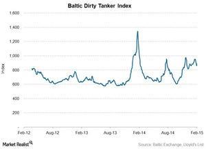 uploads///Baltic dirty index