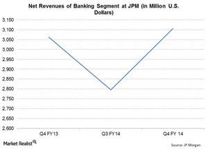 uploads///JPM Q Banking CIB