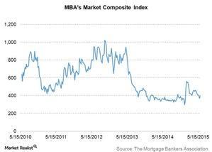 uploads/2015/06/mbas-market-composite-index1.jpg