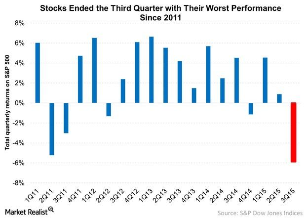 uploads///Stocks Ended the Third Quarter with Their Worst Performance Since