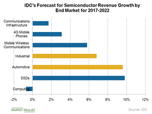 uploads/2018/10/A3_Semiconductors_IDC-Semi-revenue-growth-forecast-2017-22-3-1.png