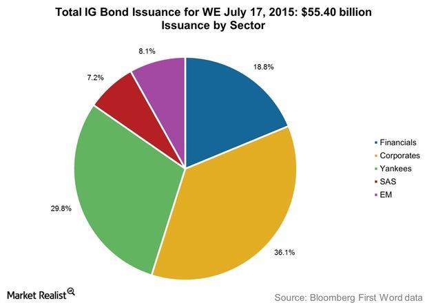 uploads///Total IG Bond Issuance for WE July