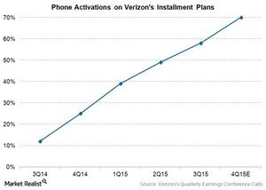 uploads/2015/12/Telecom-Verizon-Edge-Take-Rate1.jpg