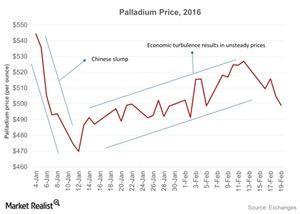 uploads/2016/02/Palladium-Price-2016-2016-02-211.jpg