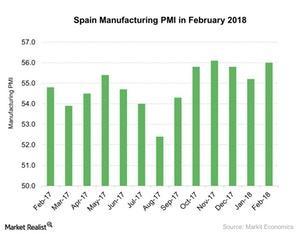 uploads///Spain Manufacturing PMI in February