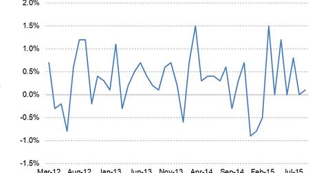 uploads/2015/10/Retail-Sales2.png