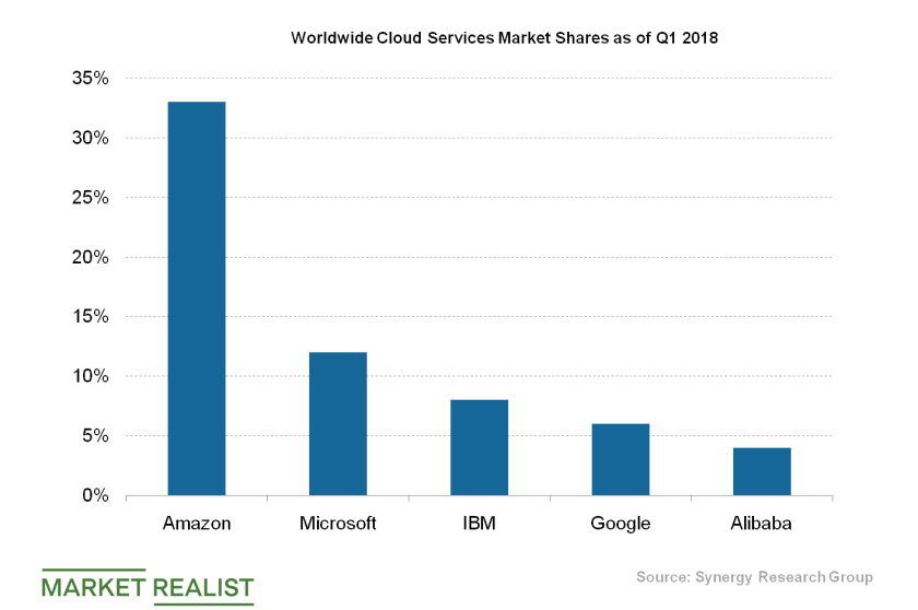 uploads///Cloud Services market shares