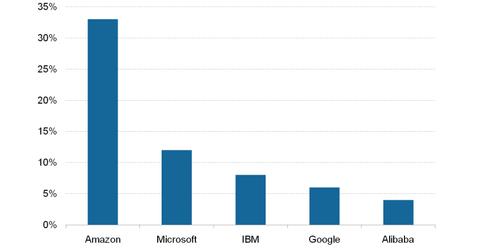 uploads/2018/11/Cloud-Services-market-shares-1.png