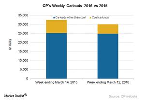 uploads/2016/03/CP-Carloads31.png