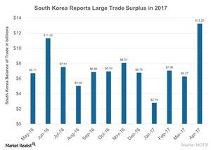 uploads///South Korea Reports Large Trade Surplus in