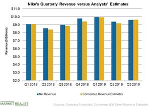 uploads/2019/03/NKE-Revenue-2-1.png