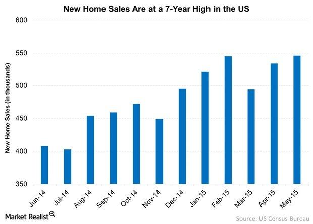 uploads///New Home Sales Are at a  Year High in the US