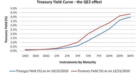 uploads/2014/03/Treasury-Yield-Curve-the-QE2-effect.jpg