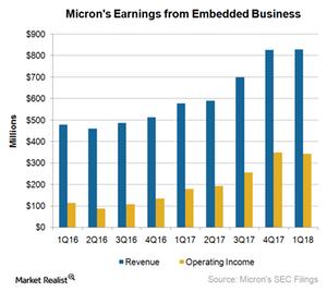 uploads///A_Semiconmductors_EBU_Q earnings