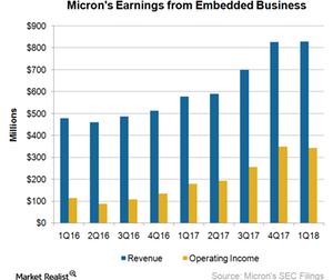 uploads/2018/01/A9_Semiconmductors_EBU_1Q18-earnings-1.png