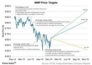 uploads/2015/12/mmp-price-targets1.jpg