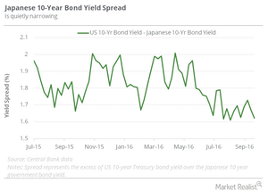 uploads/2016/10/Japanese-10-yr-spread-1.png