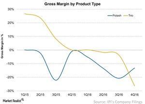 uploads/2017/03/Gross-Margin-by-Product-Type-2017-03-23-1.jpg