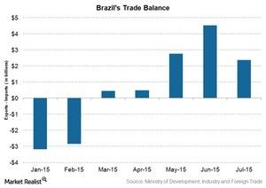 uploads/2015/08/Brazils-trade-balance1.jpg