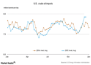 uploads/2015/12/US-crude-oil-import1.png