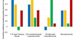 uploads///Invest in Different Classes of Bonds to Diversify Your Bond Portfolios