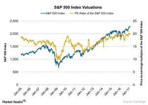 uploads/2017/03/SP-500-Index-Valuations-2017-02-03-3-1.jpg