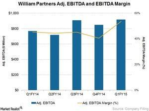 uploads/2015/05/William-Partners-Adj-EBITDA-and-EBITDA-Margin1.jpg