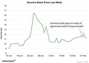 uploads/2018/02/Sunniva-Stock-Price-Last-Week-2018-02-25-1.jpg