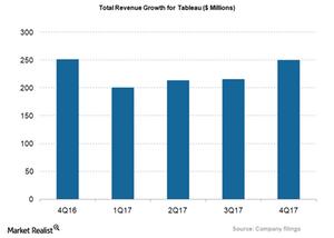 uploads///DATA_Total Revenue