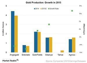 uploads/2015/10/gold-production-20151.jpg