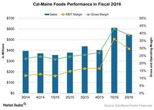 uploads/2016/03/Cal-Maine-Foods-Performance-in-Fiscal-2Q16-2016-03-241.jpg
