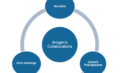 uploads///Amgen collaborations