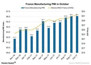 uploads///France Manufacturing PMI in October