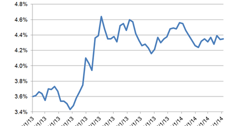 uploads/2014/04/Mortgage-Rates1.png