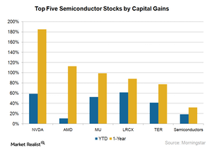 uploads///A_Semiconductors_Top  stocks by cap returns