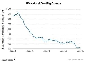 uploads///Natural gas rigs