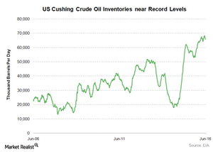 uploads/2016/06/US-cushing-crude-oil-stocks-3-1.png