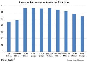 uploads/// Loans by Size