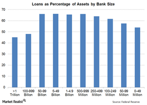uploads/2015/02/8-Loans-by-Size1.png