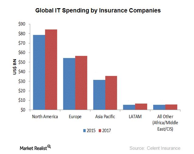 uploads///insurance it spending