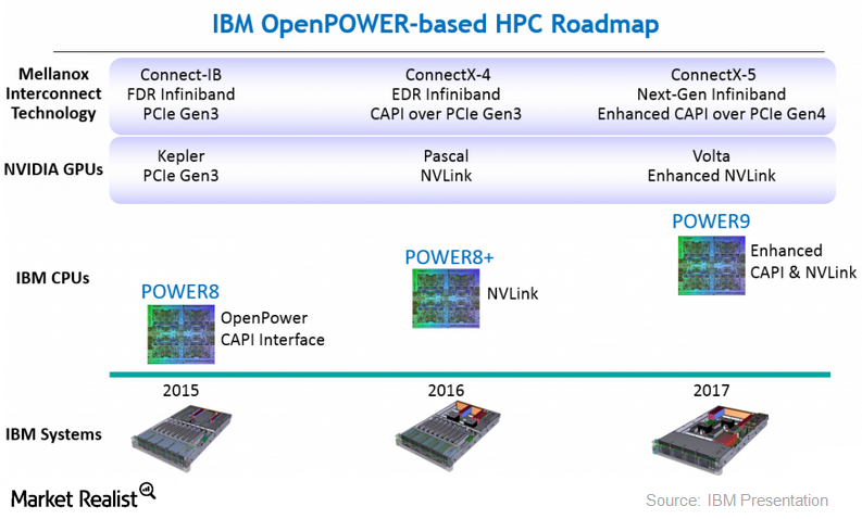 uploads///HPC roadmap