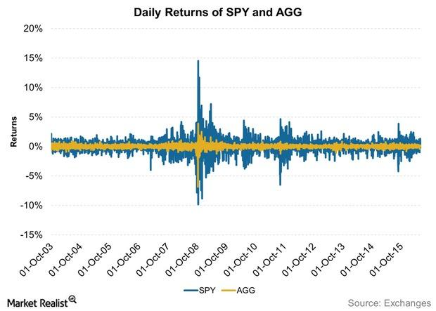 uploads///Daily Returns of SPY and AGG