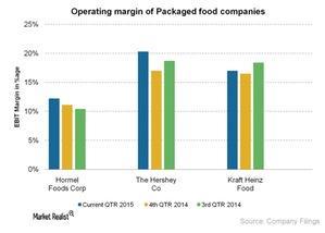 uploads/2015/07/Operating-margin-of-Packaged-food-companies-2015-07-2731.jpg