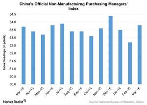 uploads///Chinas Official Non Manufactuirng Purchasing Managers Index